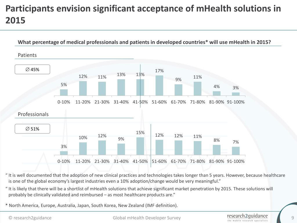 Participants envision significant acceptance of mHealth solutions in 2015