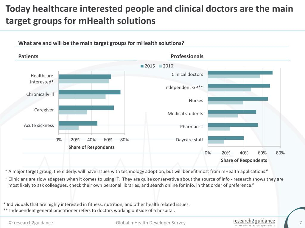 Today healthcare interested people and clinical doctors are the main target groups for mHealth solutions