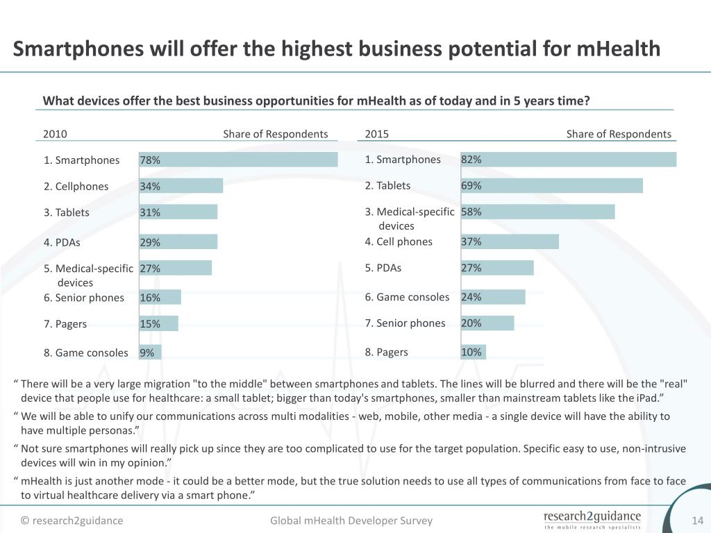 Smartphones will offer the highest business potential for mHealth