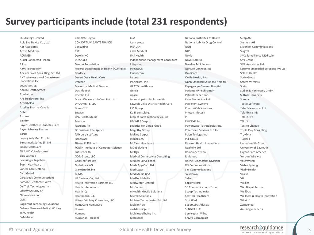Survey participants include (total 231 respondents)