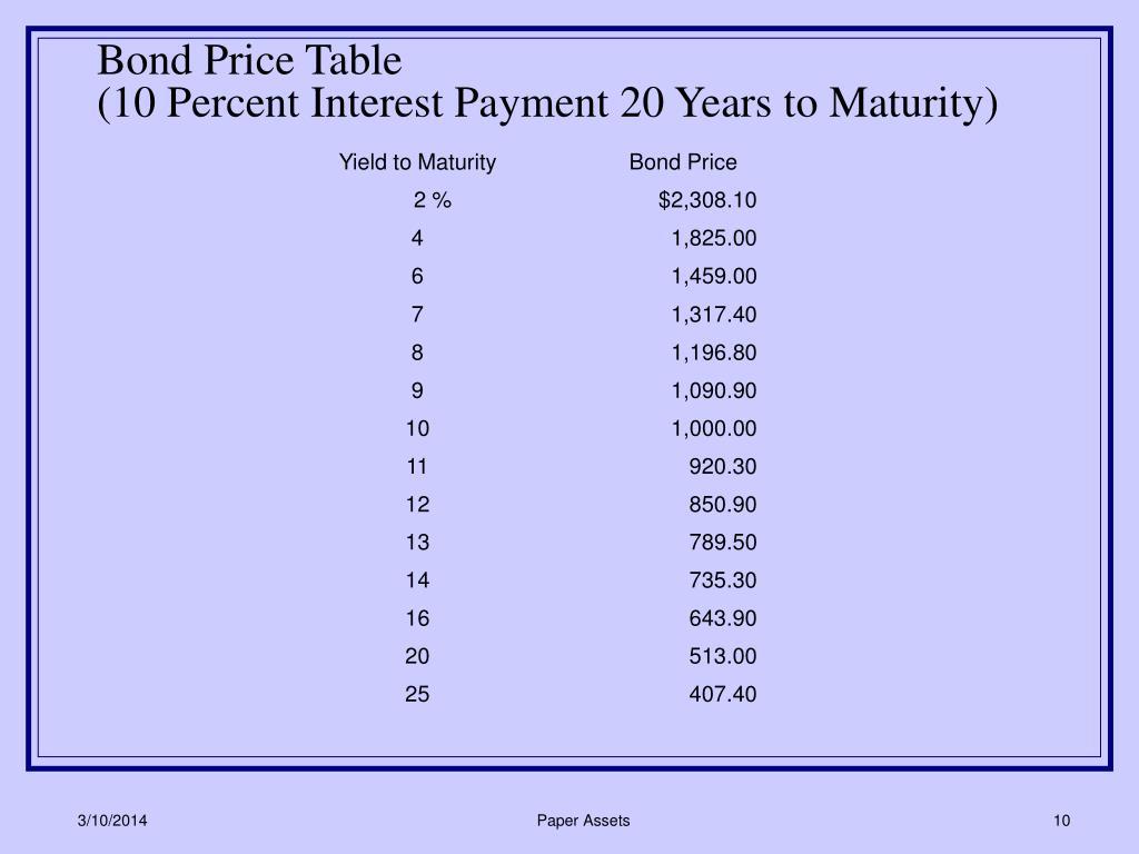 Bond Price Table