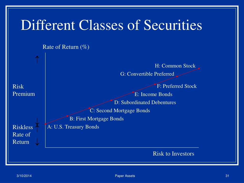 Different Classes of Securities