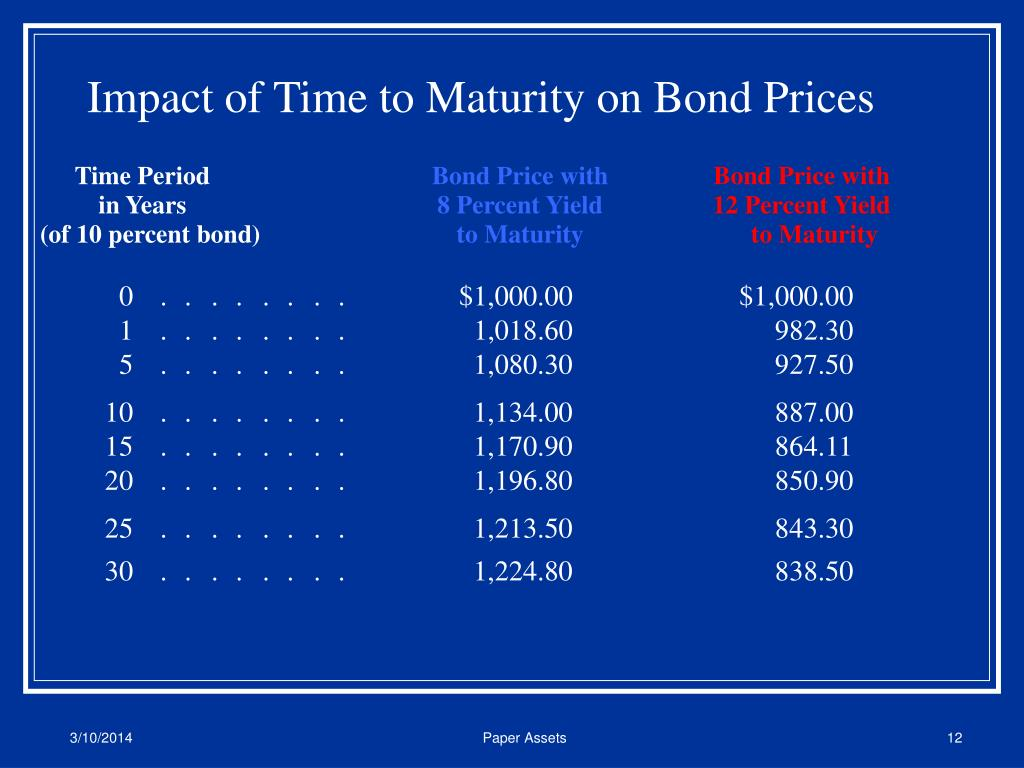 Impact of Time to Maturity on Bond Prices