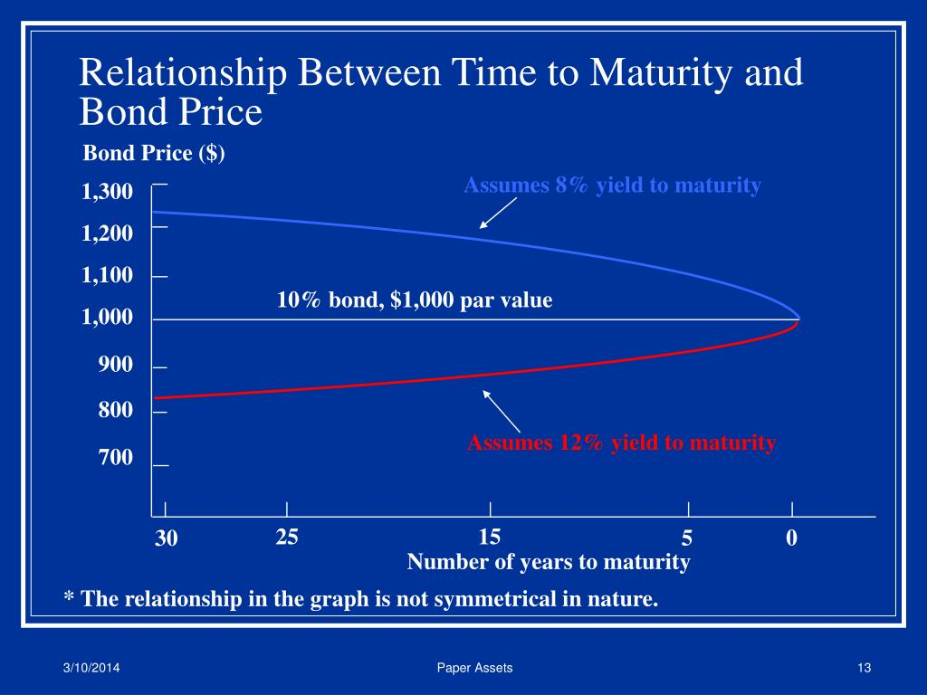 Relationship Between Time to Maturity and Bond Price