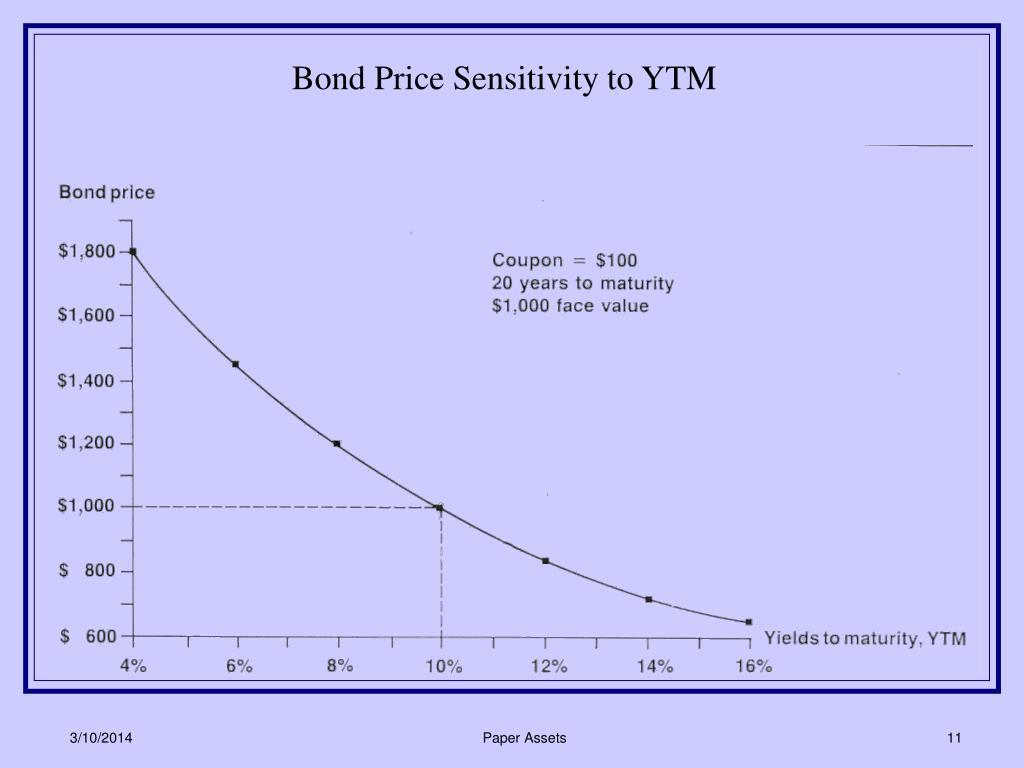 Bond Price Sensitivity to YTM