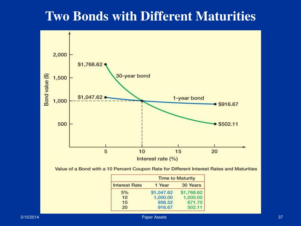 Two Bonds with Different Maturities