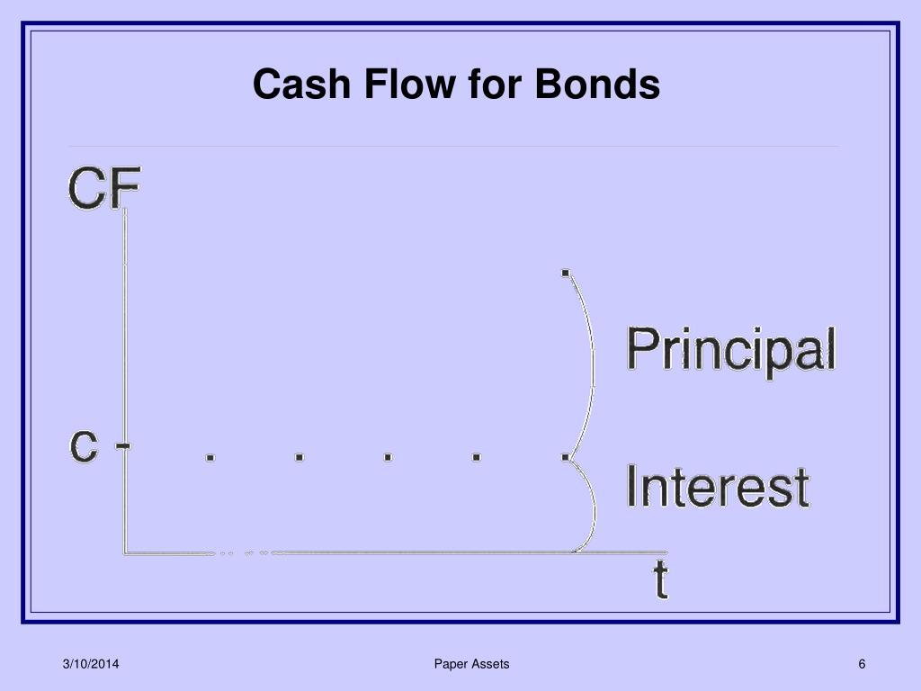 Cash Flow for Bonds