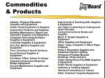commodities products