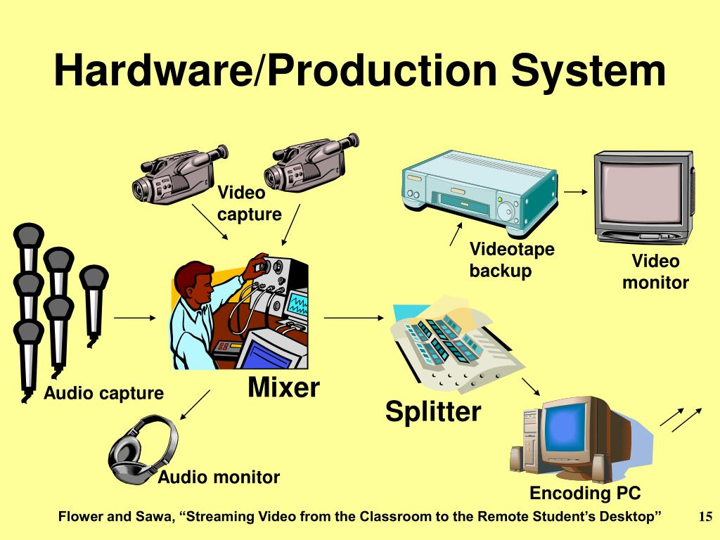 Hardware/Production System