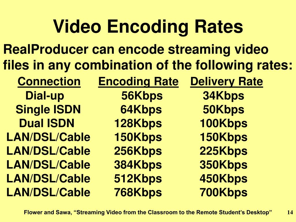 Video Encoding Rates