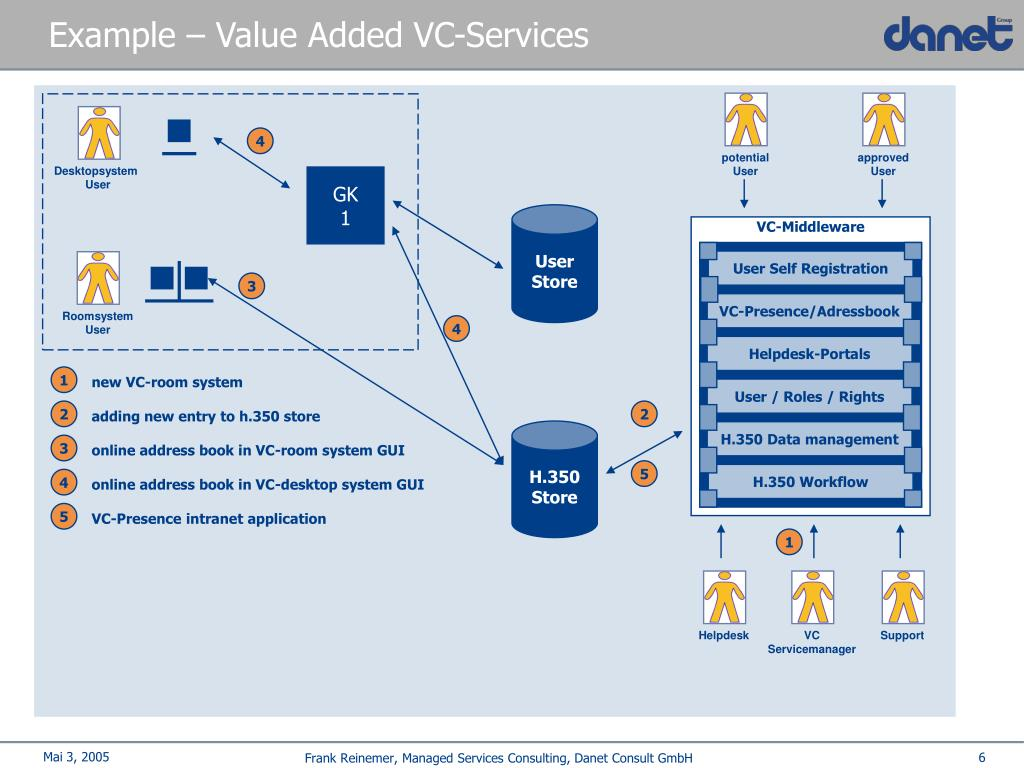 Example – Value Added VC-Services