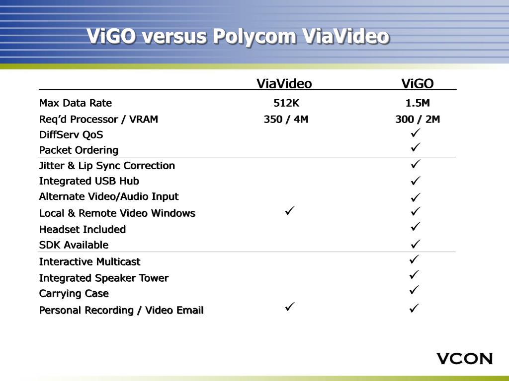 ViGO versus Polycom ViaVideo