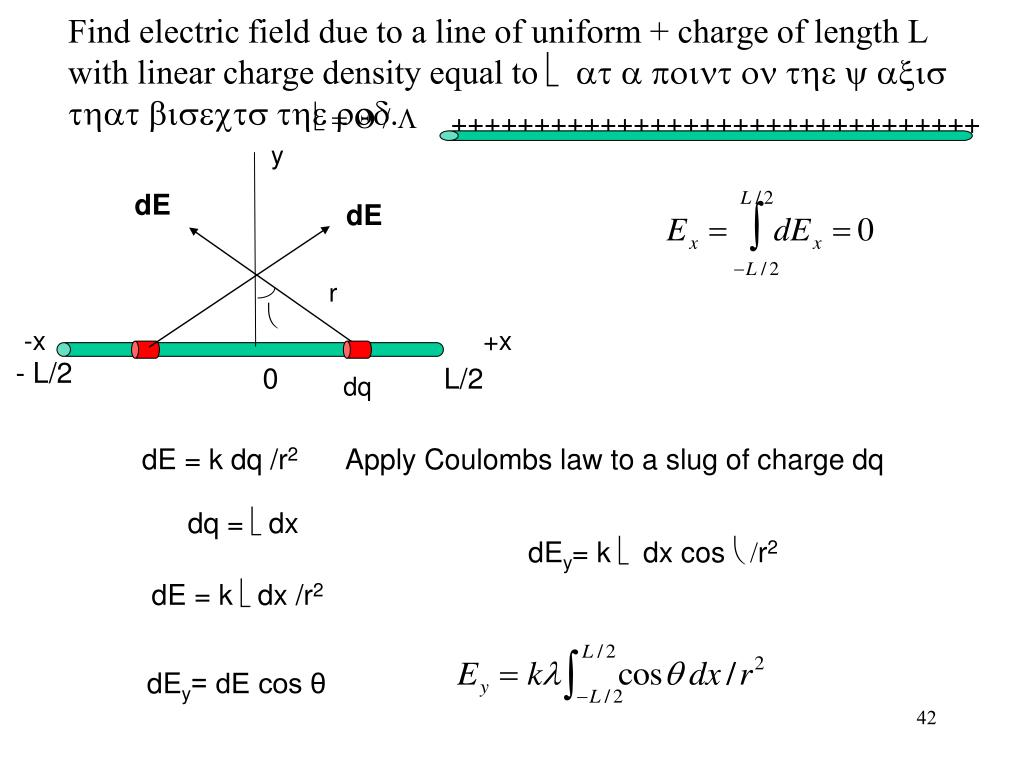 Find electric field due to a line of uniform + charge of length L with linear charge density equal to
