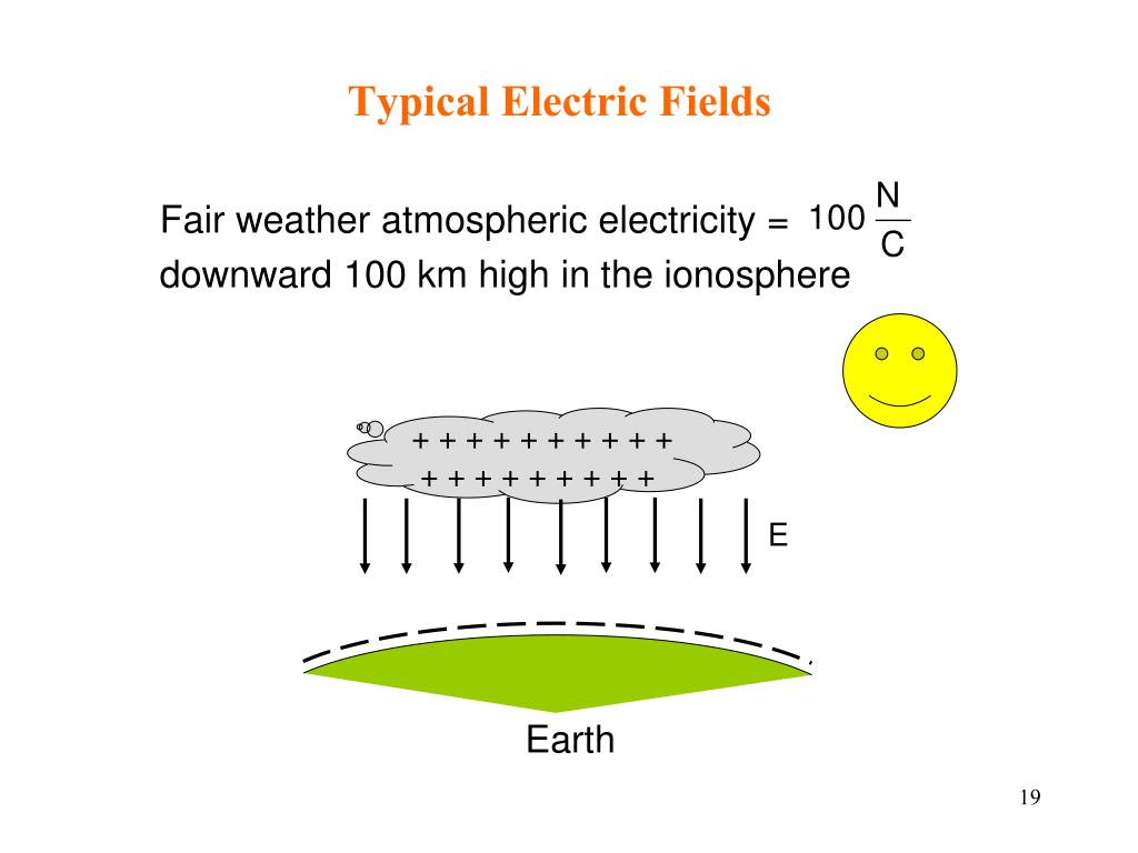 Fair weather atmospheric electricity =