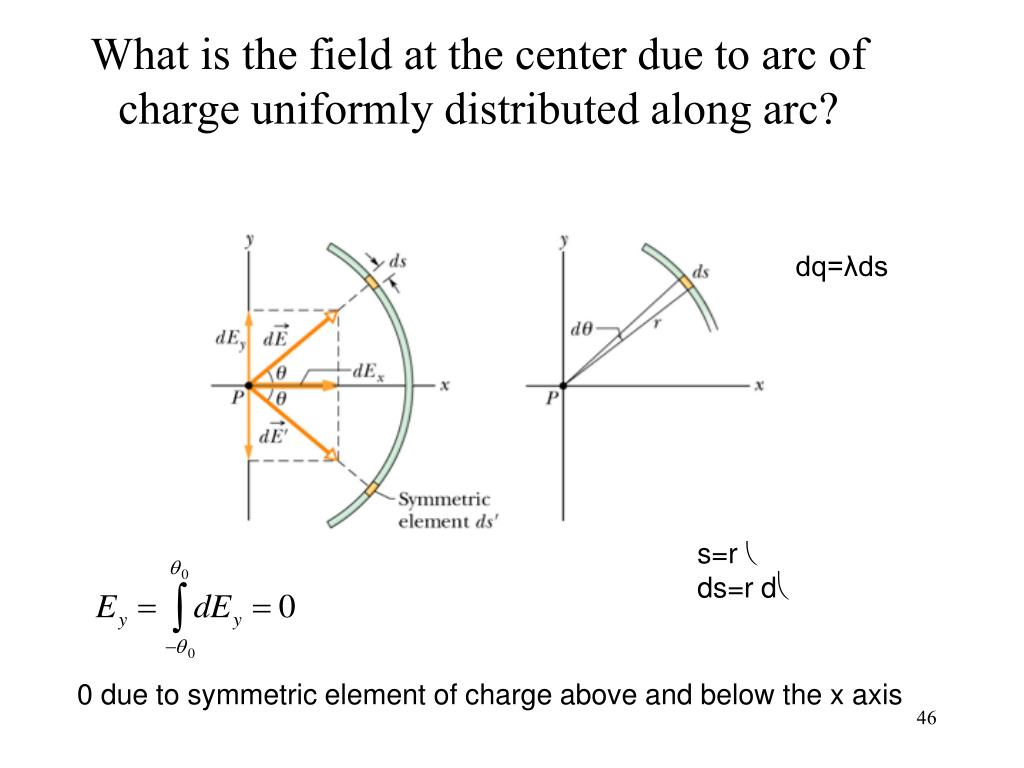 What is the field at the center due to arc of charge uniformly distributed along arc?