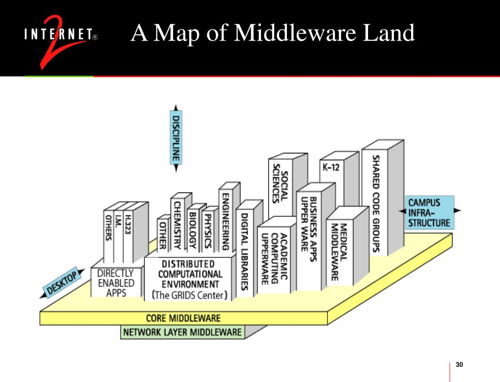 A Map of Middleware Land