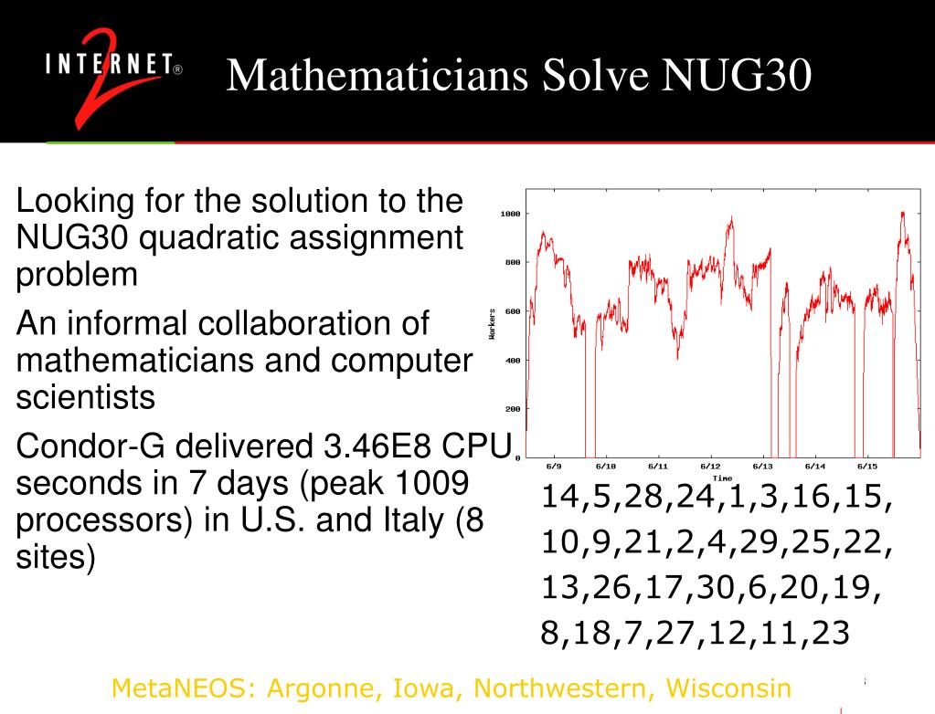Mathematicians Solve NUG30