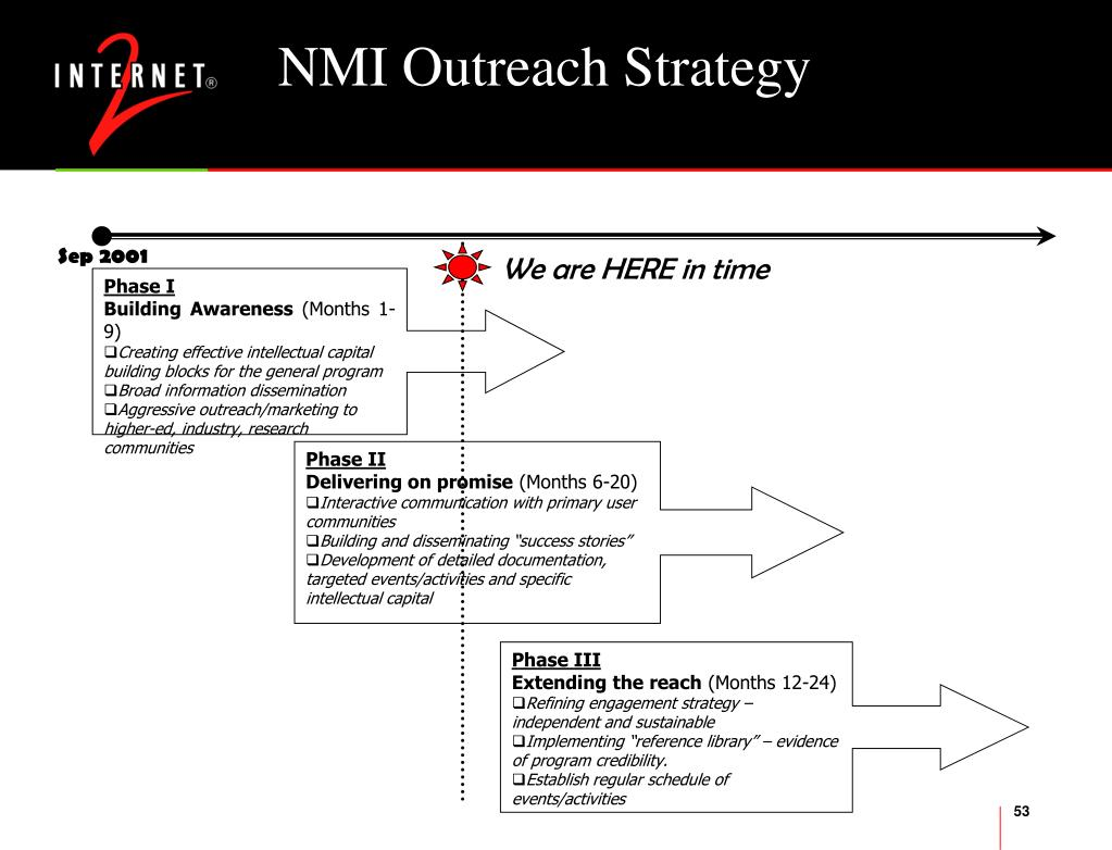 NMI Outreach Strategy