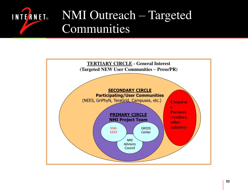 NMI Outreach – Targeted Communities