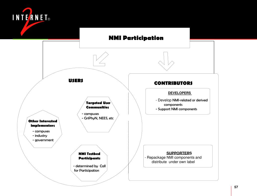 NMI Participation