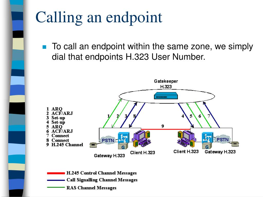 Calling an endpoint