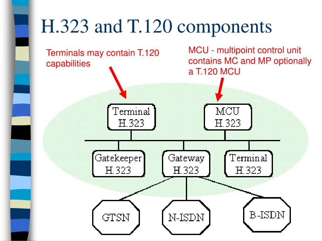 H.323 and T.120 components