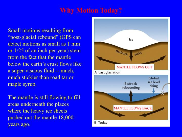 Why Motion Today?