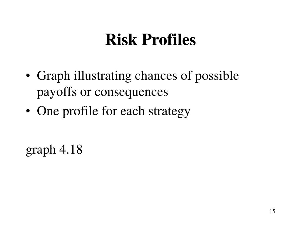 Risk Profiles