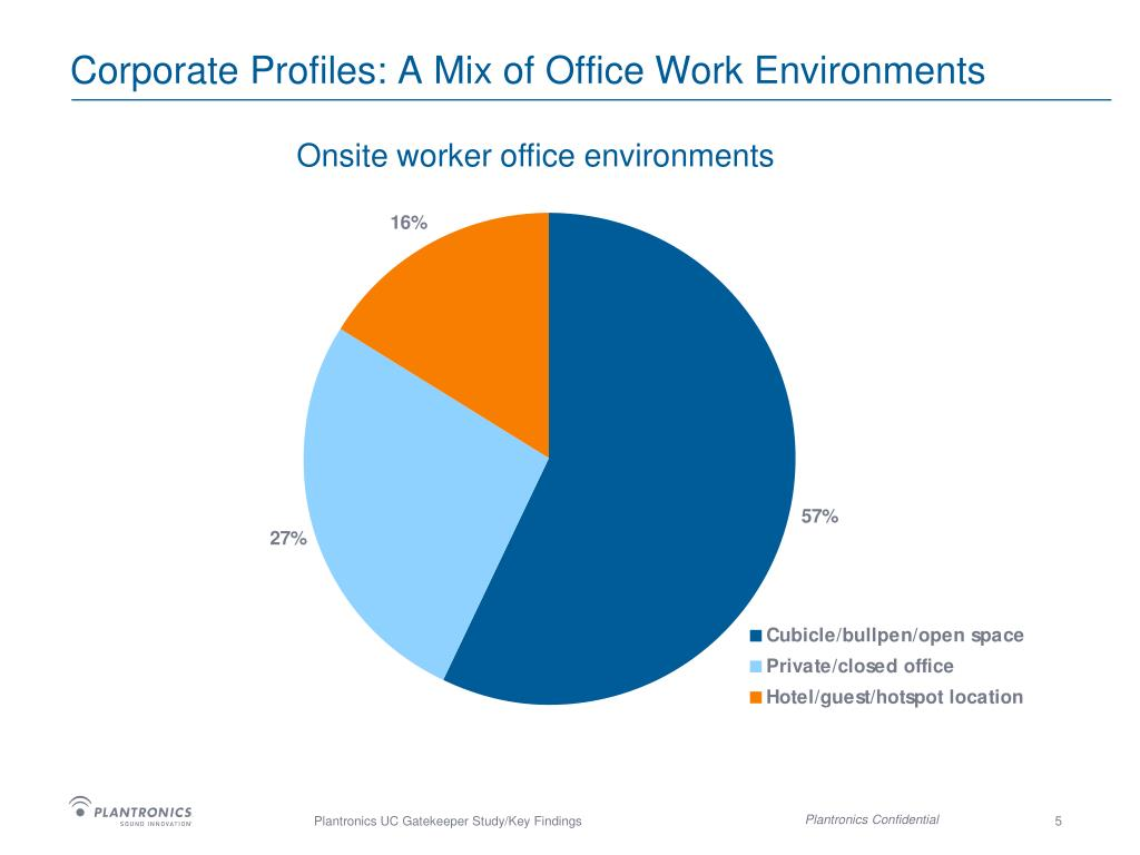 Corporate Profiles: A Mix of Office Work Environments