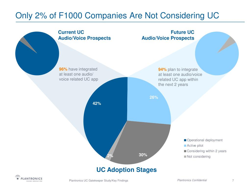 Only 2% of F1000 Companies Are Not Considering UC