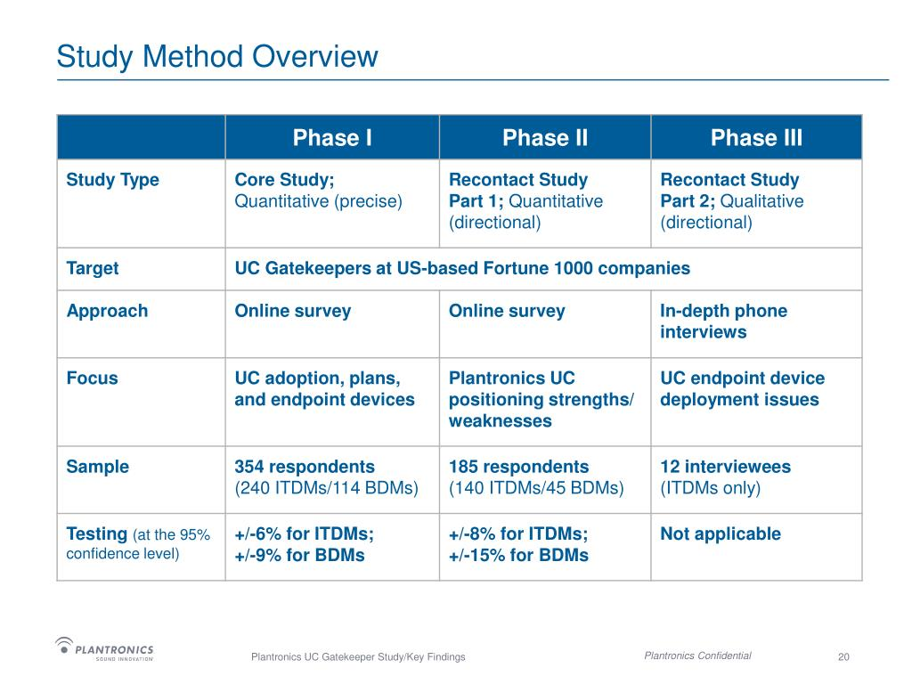 Study Method Overview