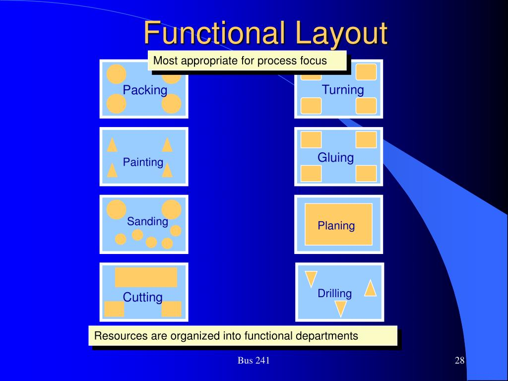 Functional Layout