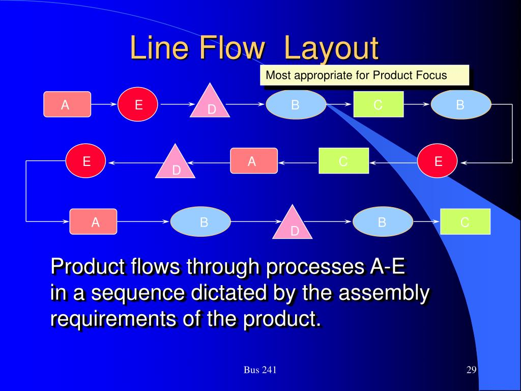 Line Flow  Layout