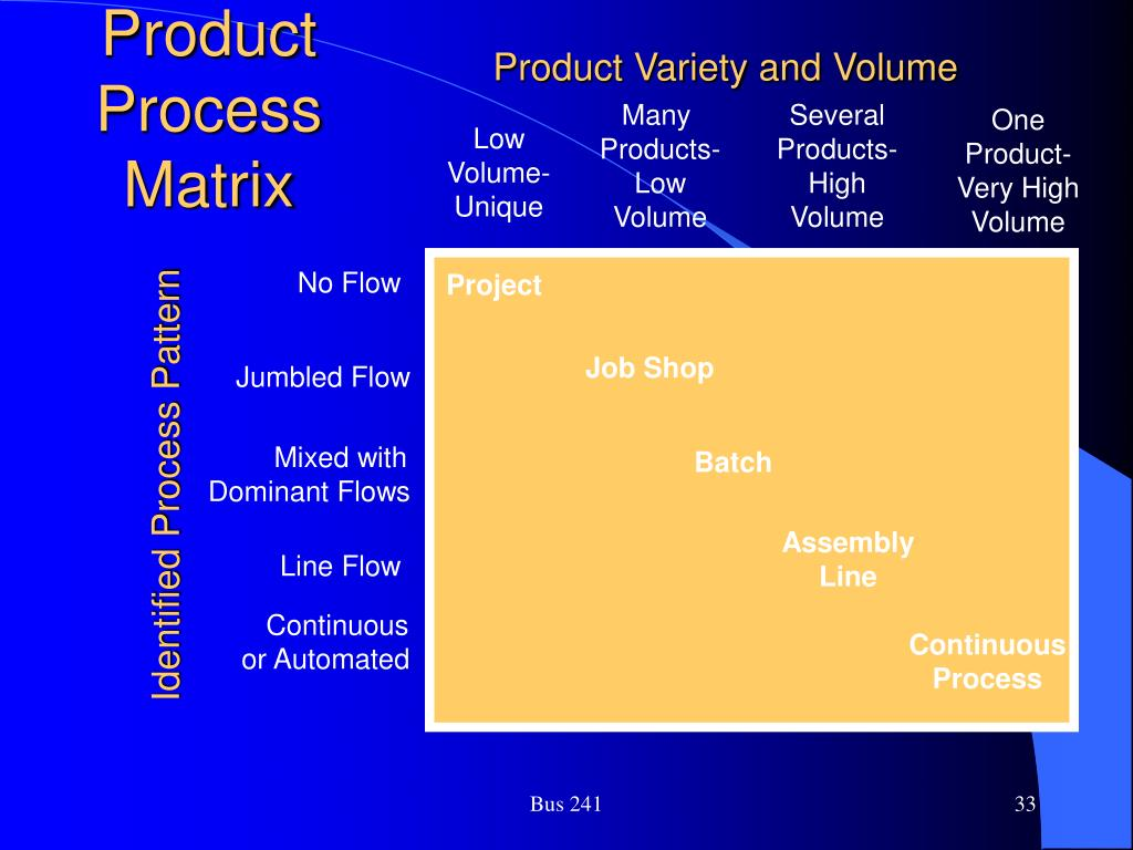 Product Variety and Volume