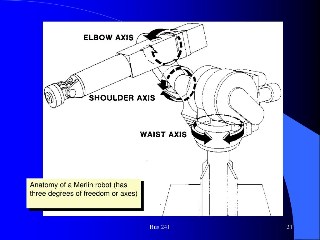 Anatomy of a Merlin robot (has three degrees of freedom or axes)