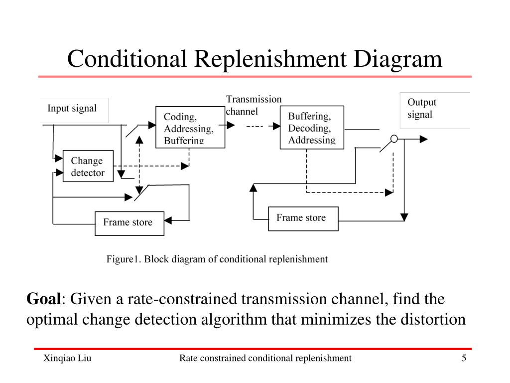 Conditional Replenishment Diagram