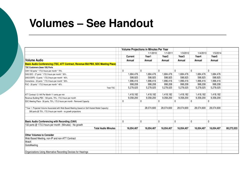 Volumes – See Handout