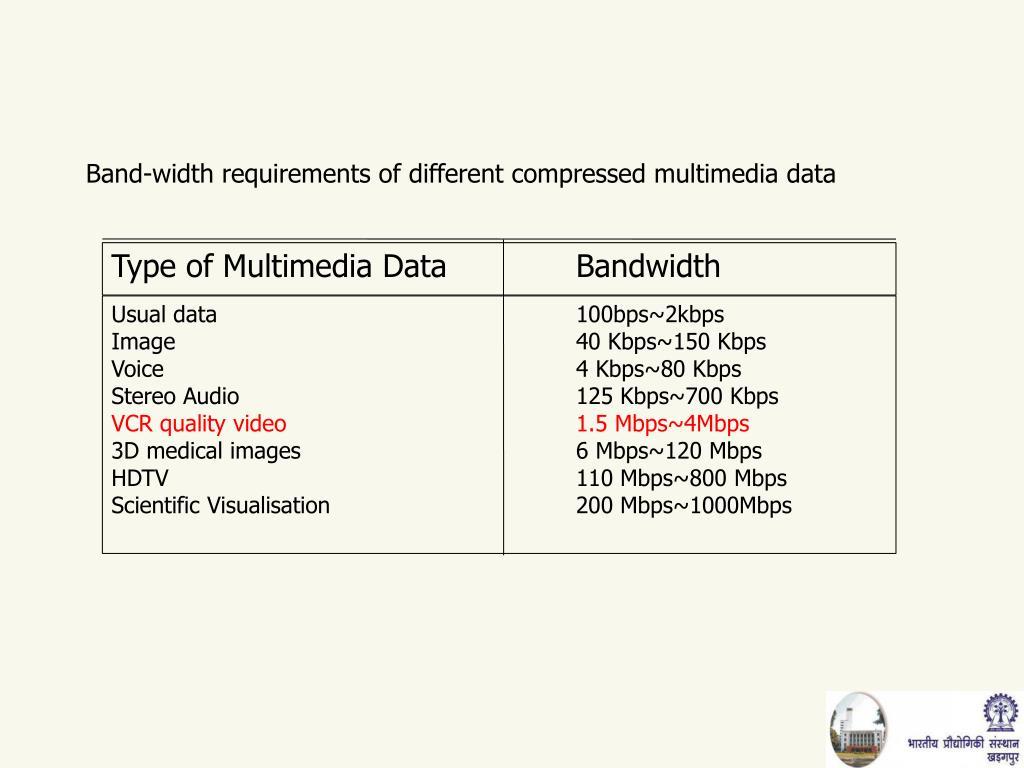 Type of Multimedia DataBandwidth