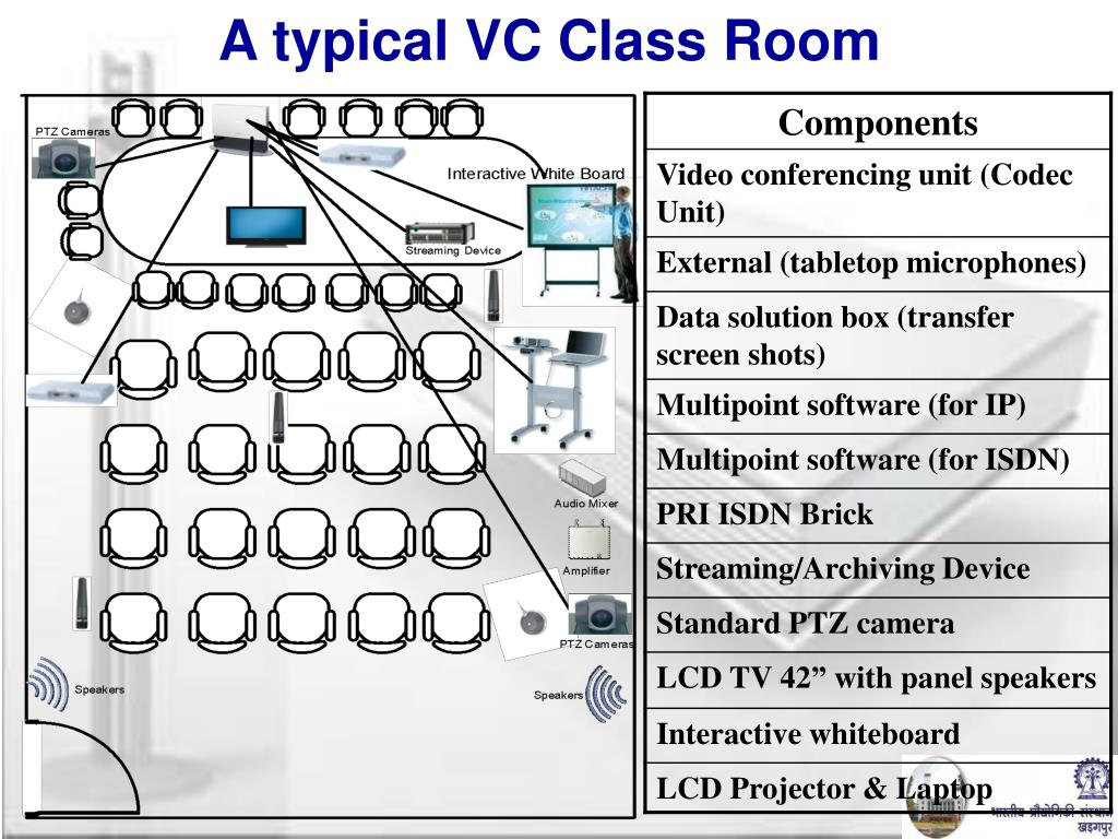 A typical VC Class Room