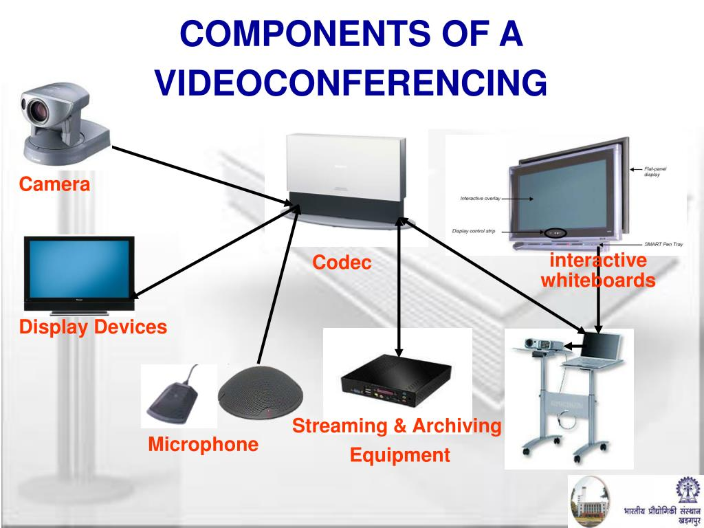 COMPONENTS OF A VIDEOCONFERENCING