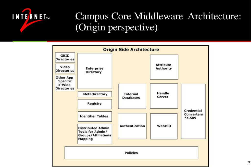Campus Core Middleware  Architecture:
