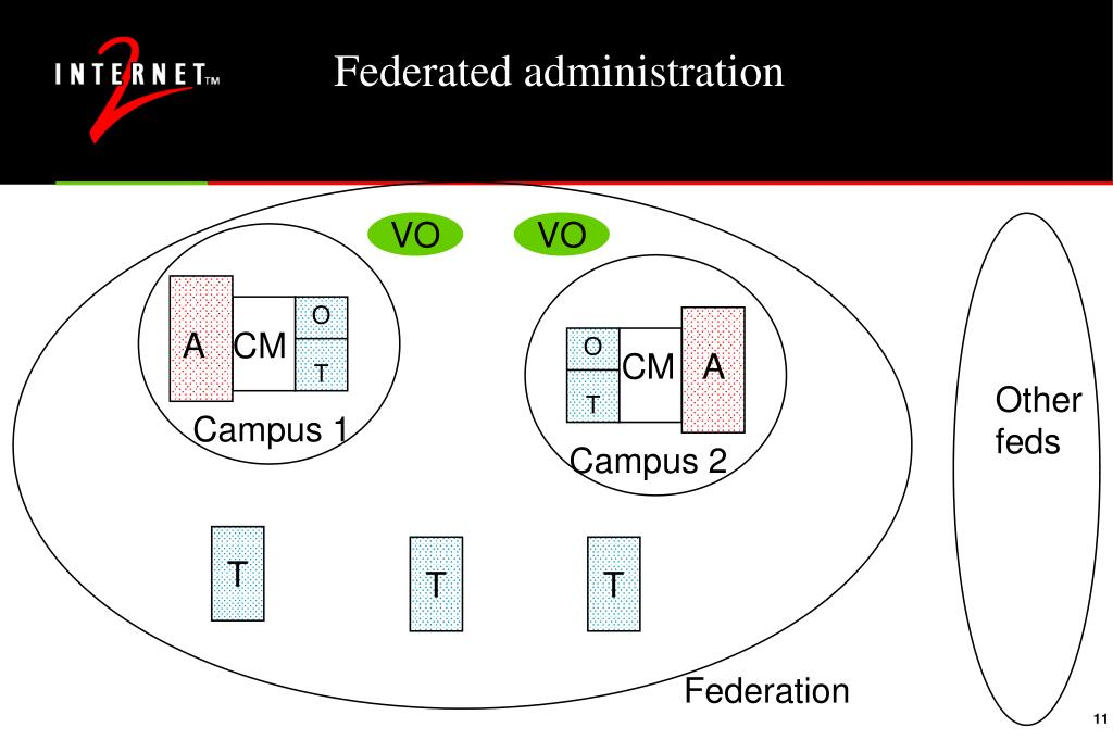 Federated administration