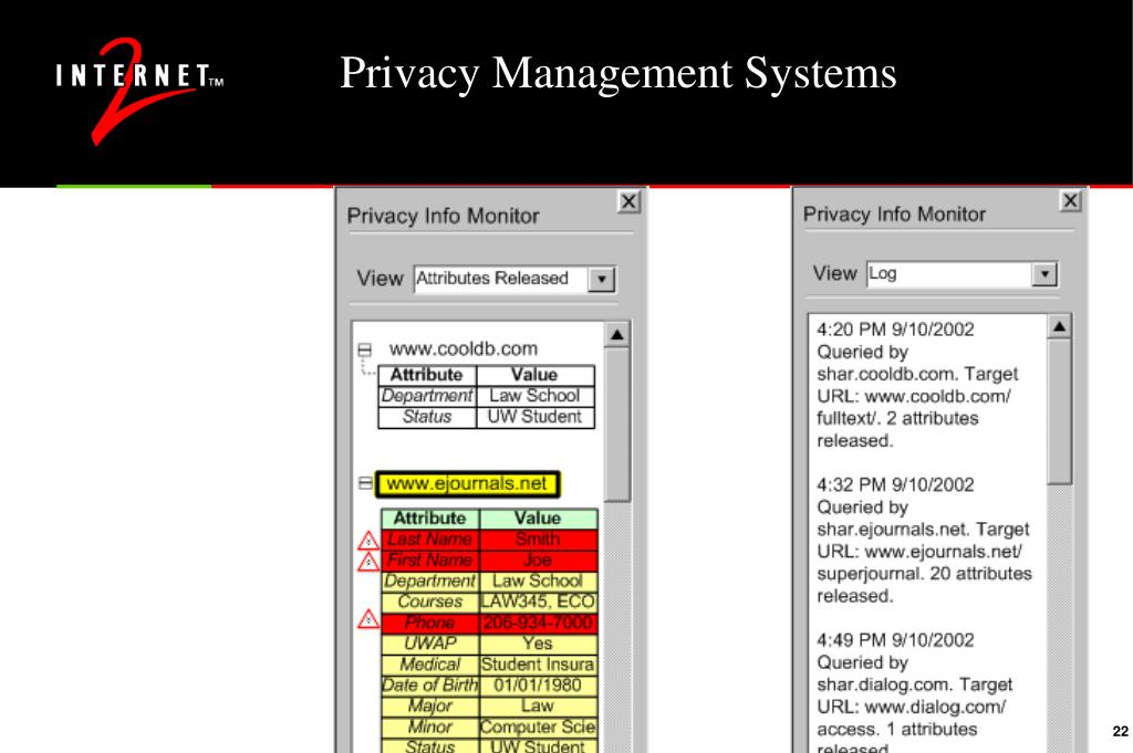 Privacy Management Systems