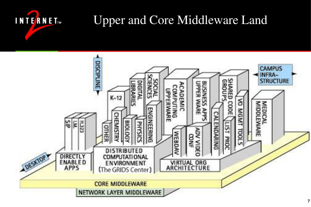 Upper and Core Middleware Land