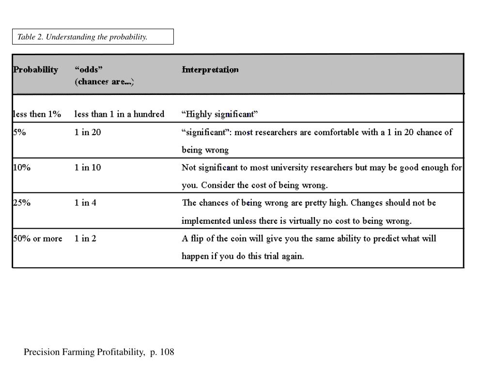 Table 2. Understanding the probability.
