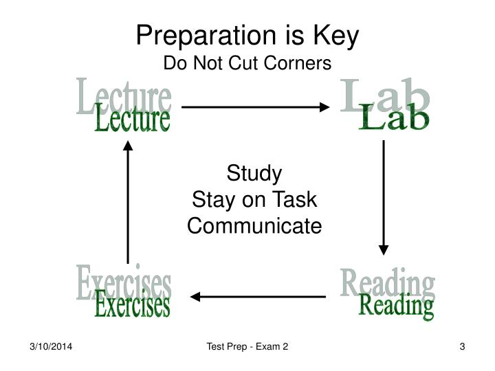 Preparation is key do not cut corners