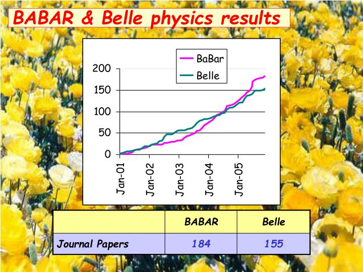 BABAR & Belle physics results