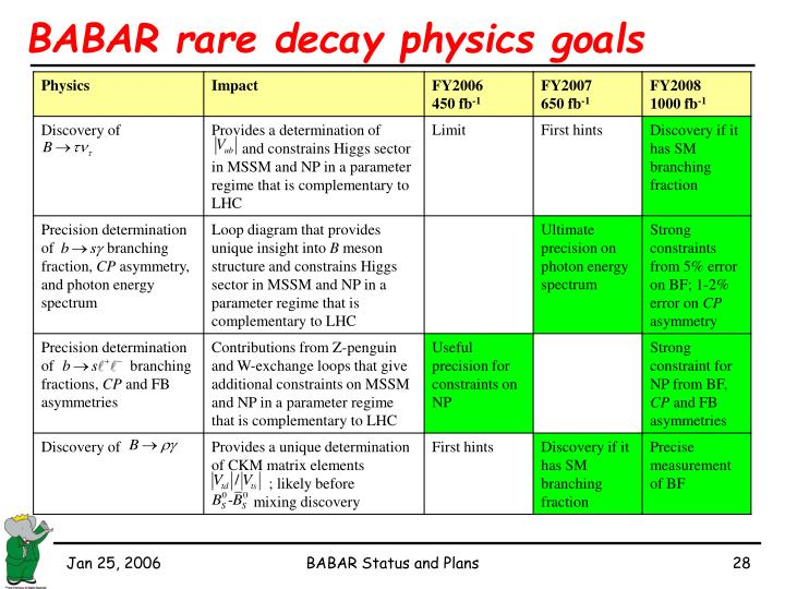 BABAR rare decay physics goals