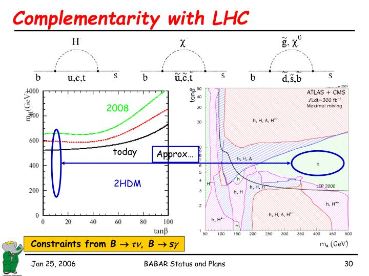 Complementarity with LHC