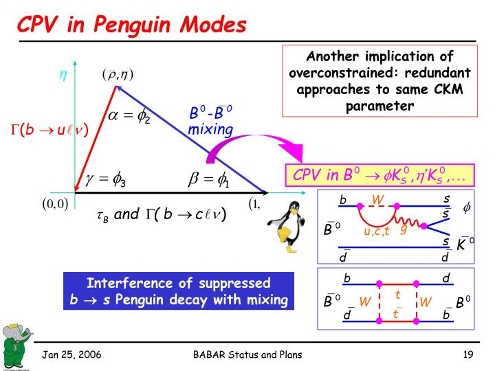 CPV in Penguin Modes